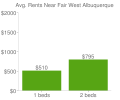 Graph of average rent prices for Fair West Albuquerque